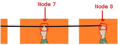 Editing nodes on height line